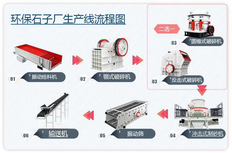 环保石子厂生产线流程图3