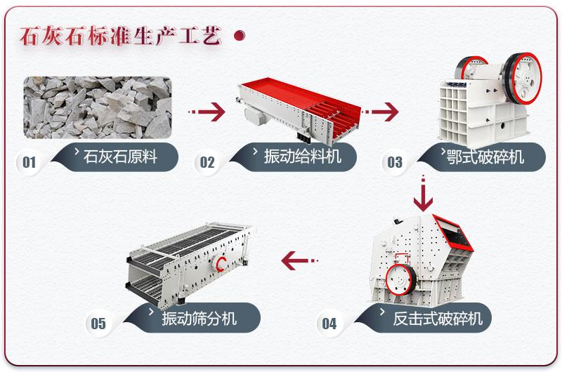 石灰石制砂设备配置标准型生产线