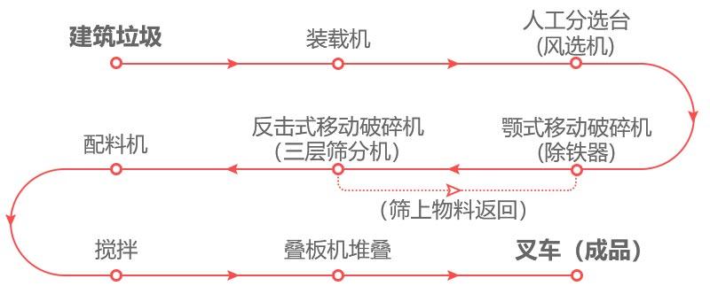 建筑垃圾处理厂生产流程