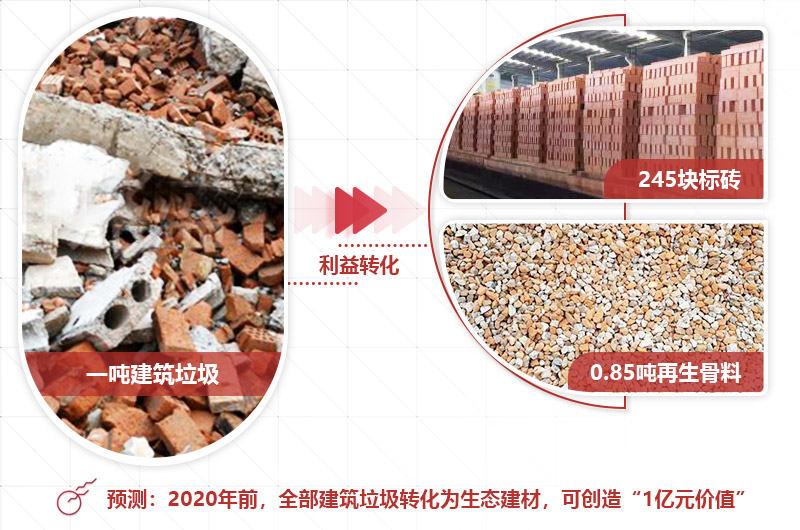 建筑垃圾再生处理就是未来发财的方向