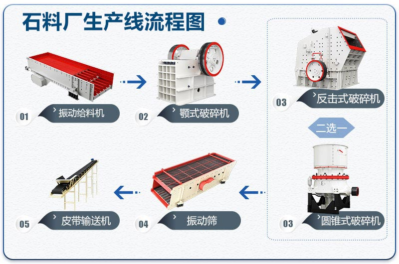 石料厂生产线流程图