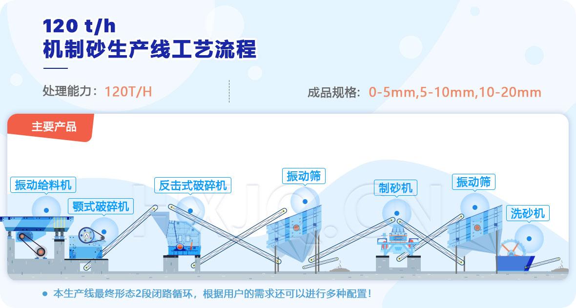 时产120吨机制砂生产线工艺流程