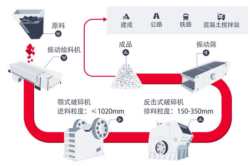 时产800吨石灰石生产线工艺流程图