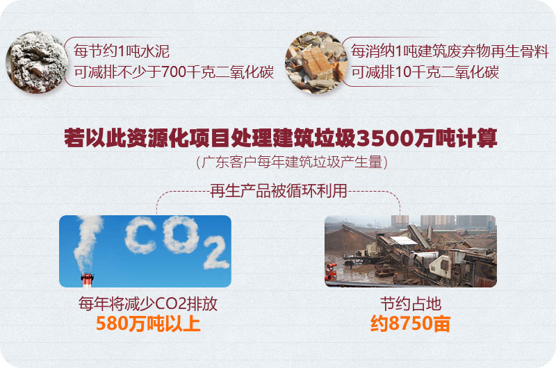 广东客户建筑垃圾粉碎处理