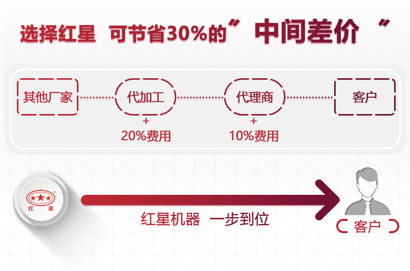 选择红星,为您节省成本30%