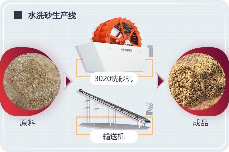 大型水洗砂生产线工艺流程图