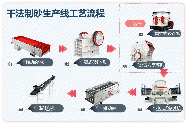 干法制砂生产线工艺流程图