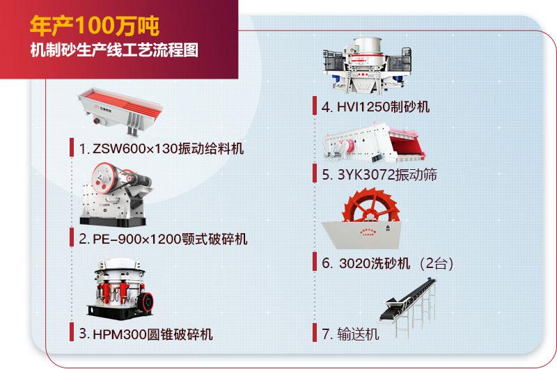 年产100万吨机制砂生产线工艺流程图