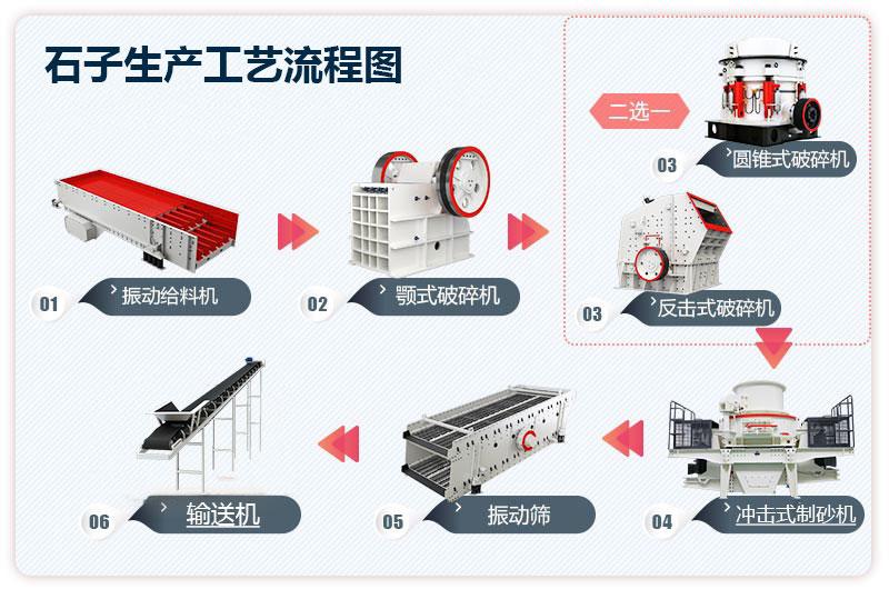 石子生产工艺流程图