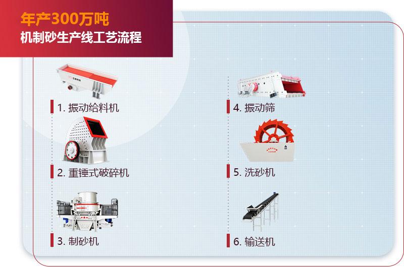 年产300万吨机制砂生产线工艺流程