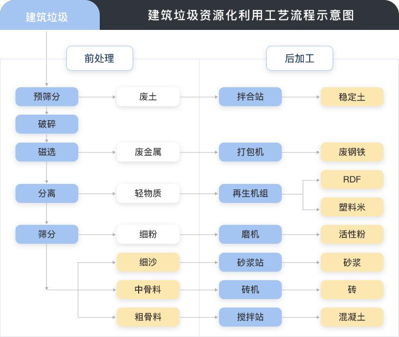 建筑垃圾处理工艺流程图