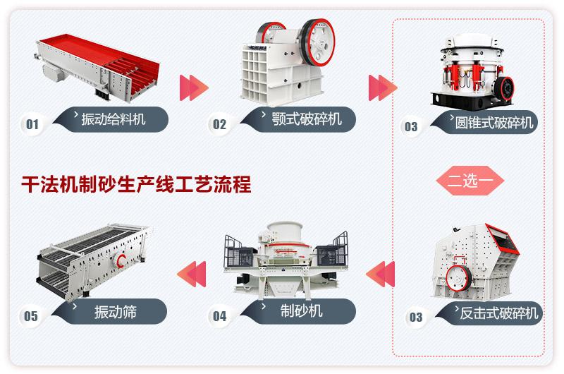 干法机制砂生产线工艺流程图