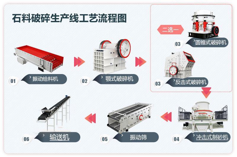 石料破碎生产线工艺流程图