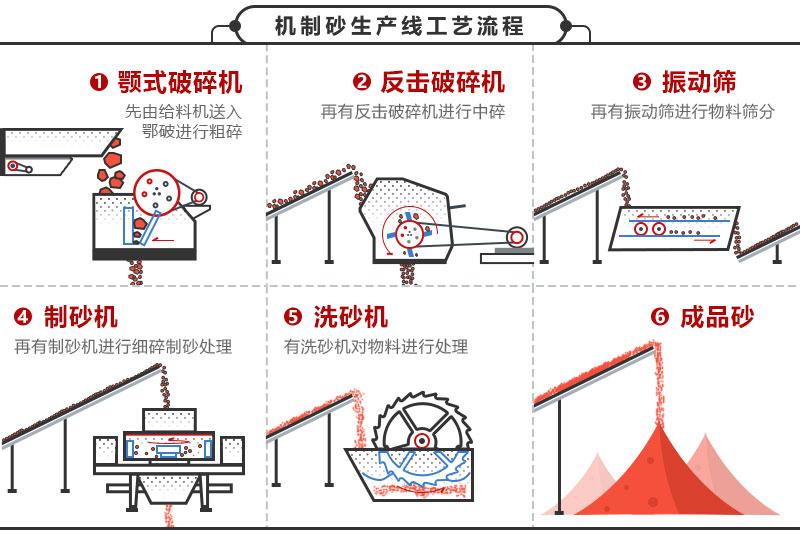 尾矿制砂生产线工艺流程图