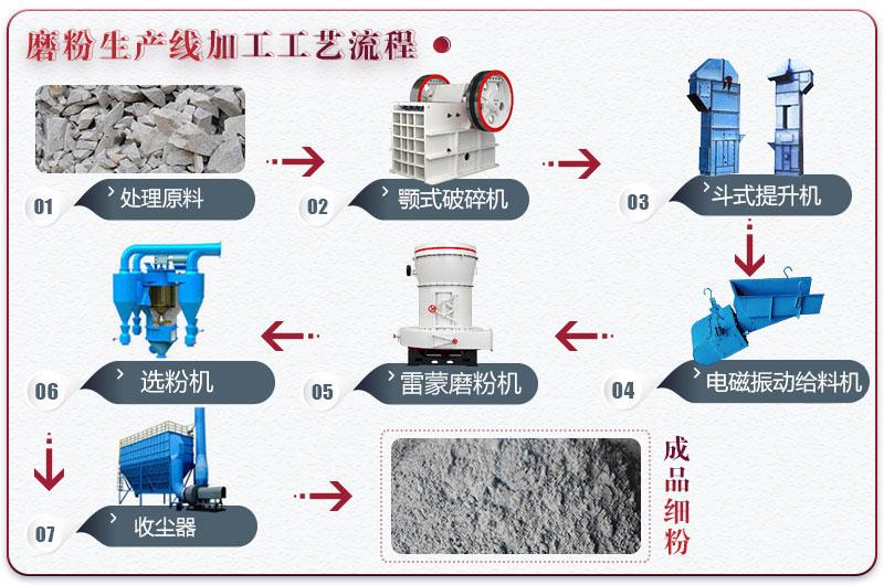 粉煤灰工艺流程图