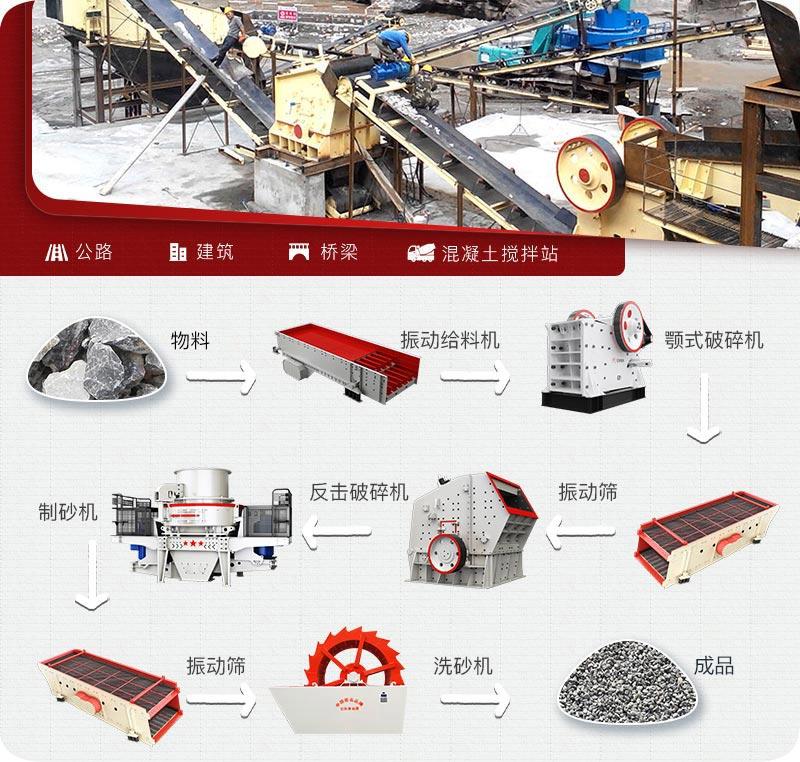 建筑用砂生产流程