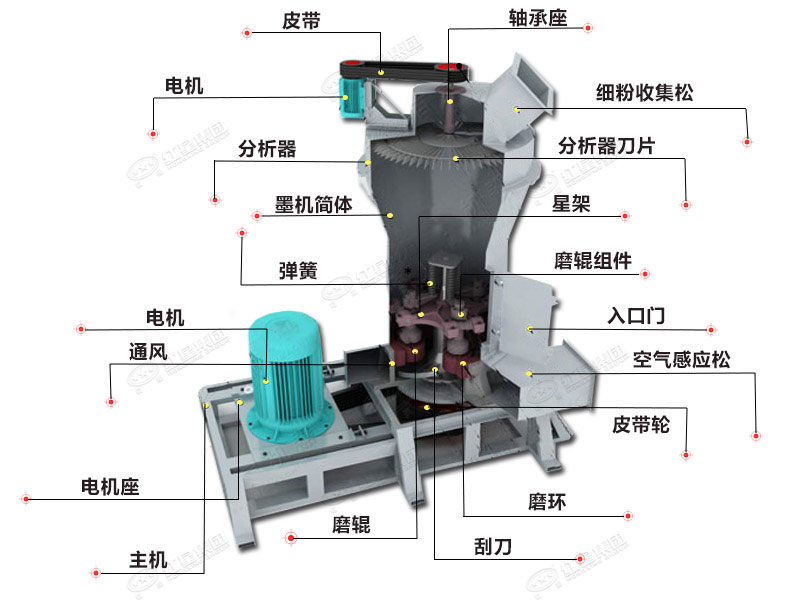石灰石磨粉机结构