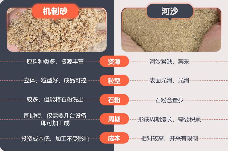 机制砂和河沙对比