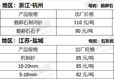 卵石机制砂与碎石机制砂价格对比
