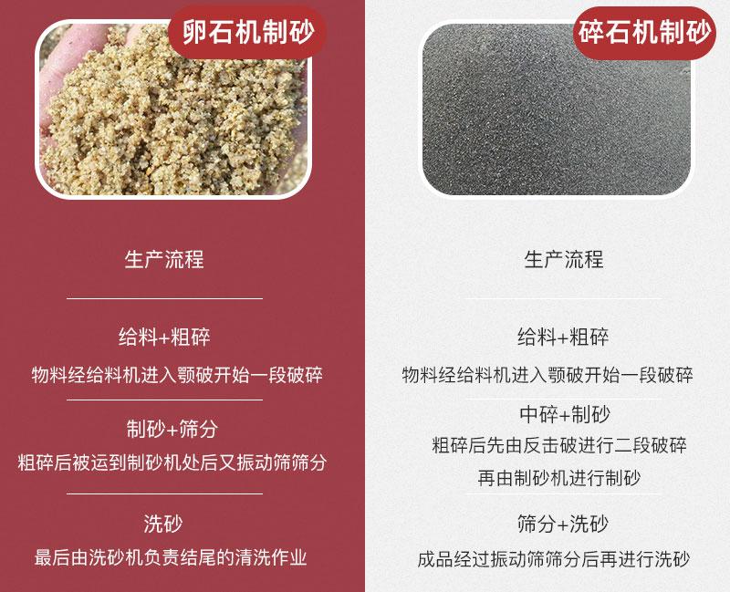 卵石机制砂与碎石机制砂生产流程