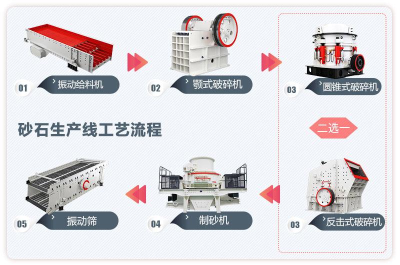 日产一万吨砂石生产线工艺流程图