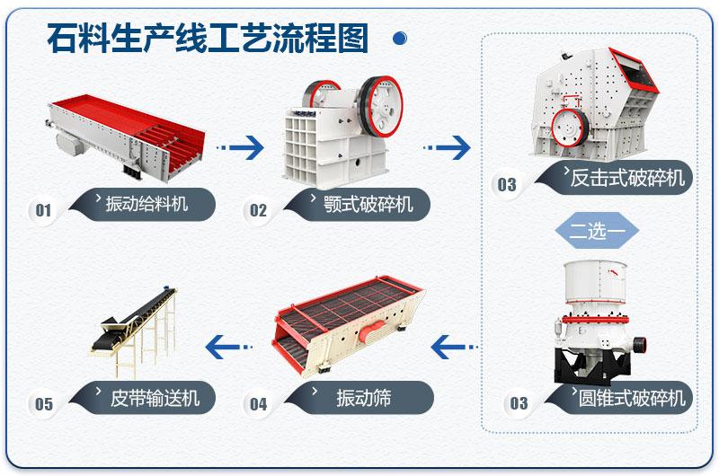 石料厂碎石生产线工艺流程图