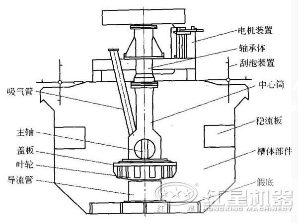 浮选机结构图片