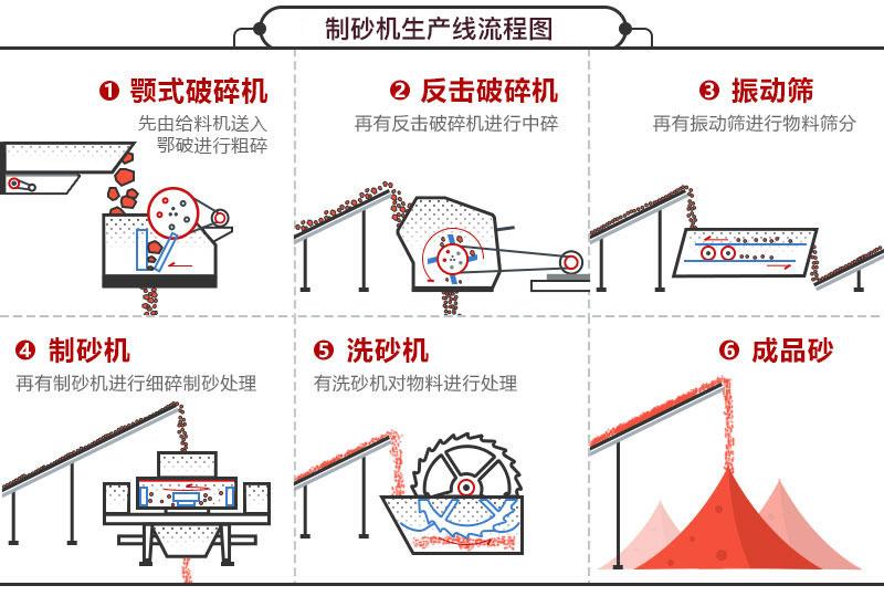 制砂机生产线流程图