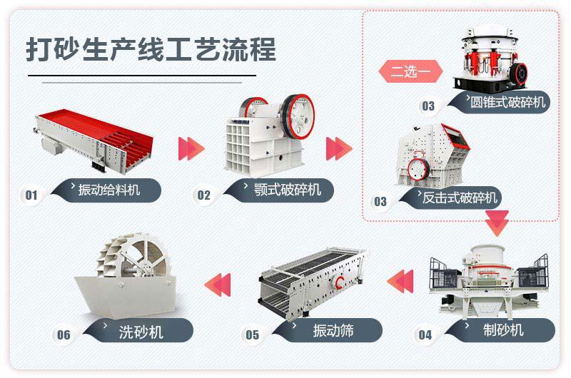 打砂生产线工艺流程图