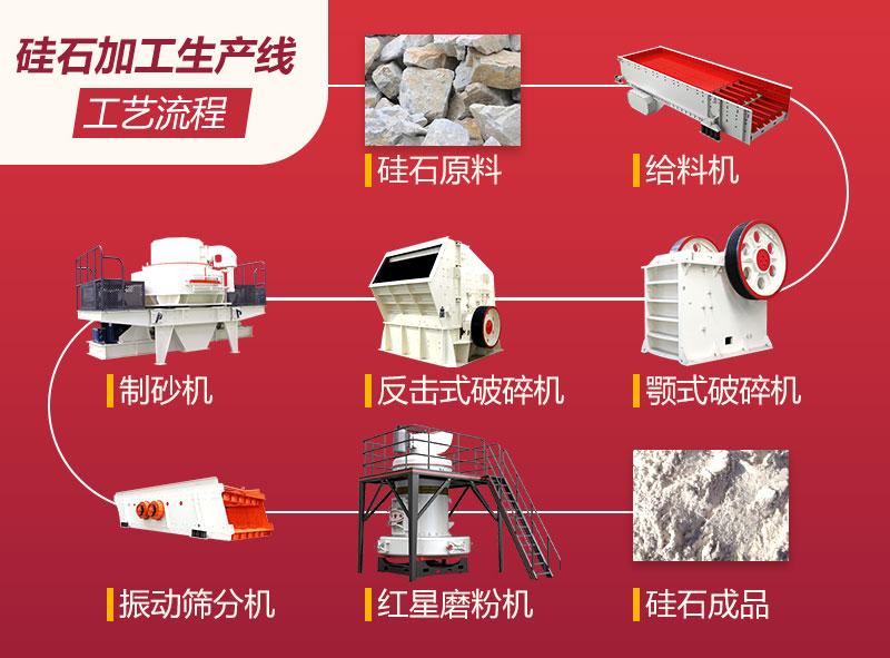 硅石加工生产工艺流程