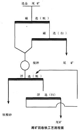 尾矿回收铁工艺流程图