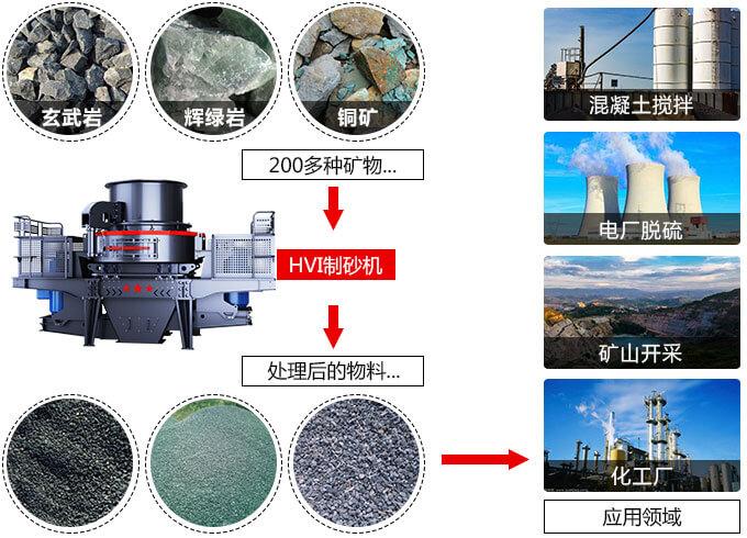 时产150t-1000t机制砂机器应用