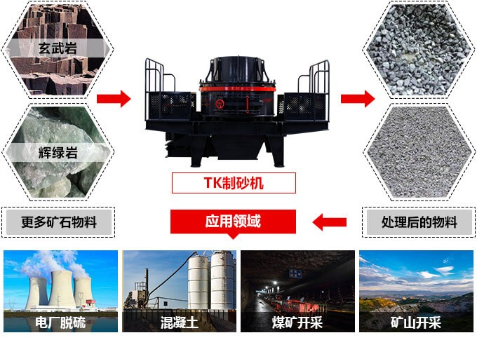 200tph-1000tph制砂机应用