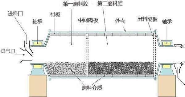 棒磨式制砂机结构图