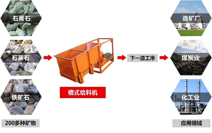槽式给矿机用途