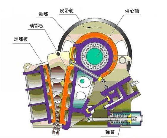 """1、红星颚破均采用世界先进制造工艺,选用高端的制作材料打造而成。  2、红星鄂式破碎机拥有更先进的动颚总成,使其更经久耐用,动颚总成采用高质量的铸钢件构成,并通过两个大型铸钢飞轮传动,此外重型偏心轴亦采用锻坯进行加工,这一切均使得颚式破碎机具有超凡的可靠性。  3、颚破轴承座采用整体式铸钢结构,能够保证与破碎机架完全匹配,同时也大大增强了轴承座的径向强度,而分体式轴承座则不拥有该优点。  4、采用有限元分析技术,设备具有更高的工作强度,有助于生产效率的提升。 5、鄂式破碎机的破碎腔采用对称""""V"""