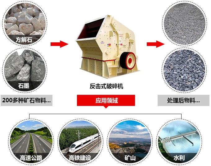 时产420吨反击式粉石子机应用