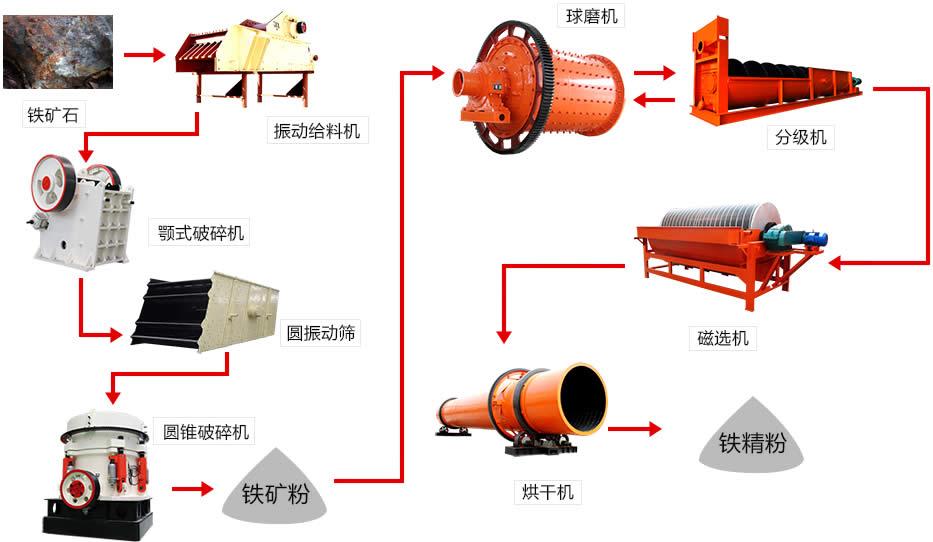 铁矿石磁选生产线加工流程