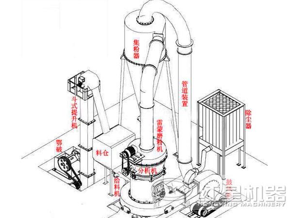 3r雷蒙磨粉机结构组合