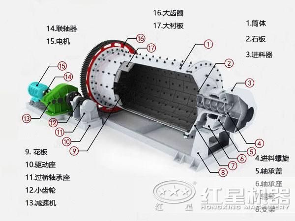 1830x7000球磨机结构