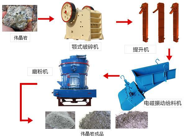 伟晶岩磨粉流程图