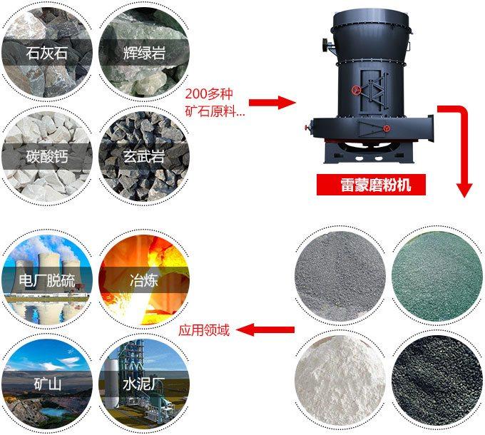 325目3r雷蒙磨粉机应用图