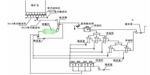 磨矿及浮选工艺流程