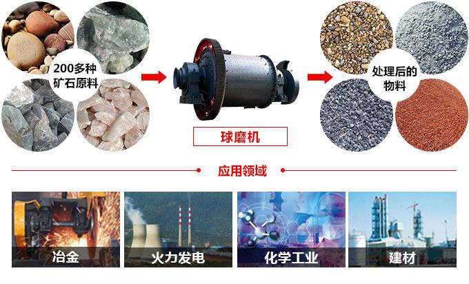 陶瓷球磨机应用物料