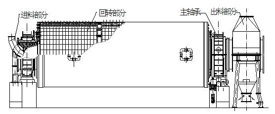 球磨机结构