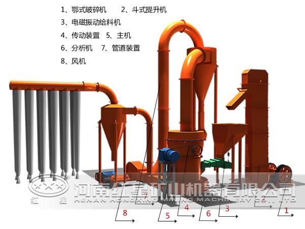 80-600目钾长石磨粉生产线流程