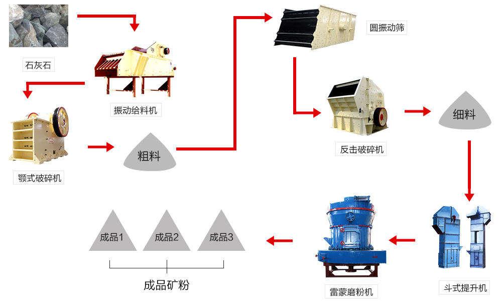 立式磨的石灰石粉磨系统