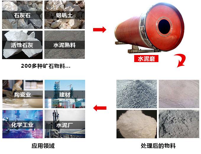 水泥磨用途