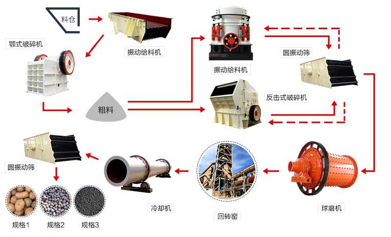 陶粒沙生产线流程示意