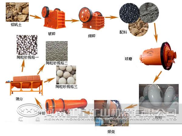 污泥陶粒砂生产简易流程